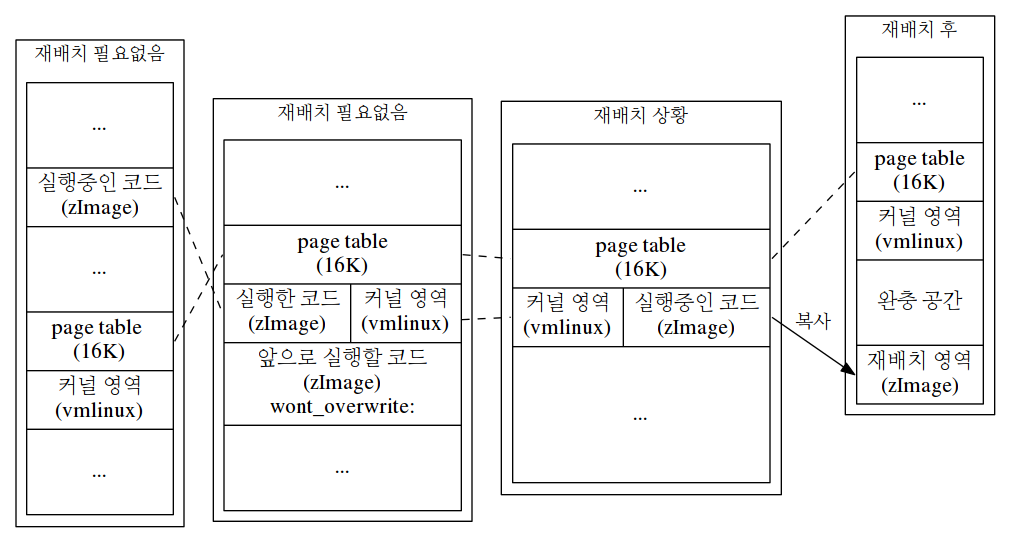 Linux 3 9 11 분석 (x86_64)