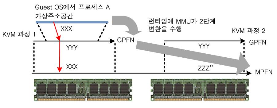 메모리주소변환_1.png